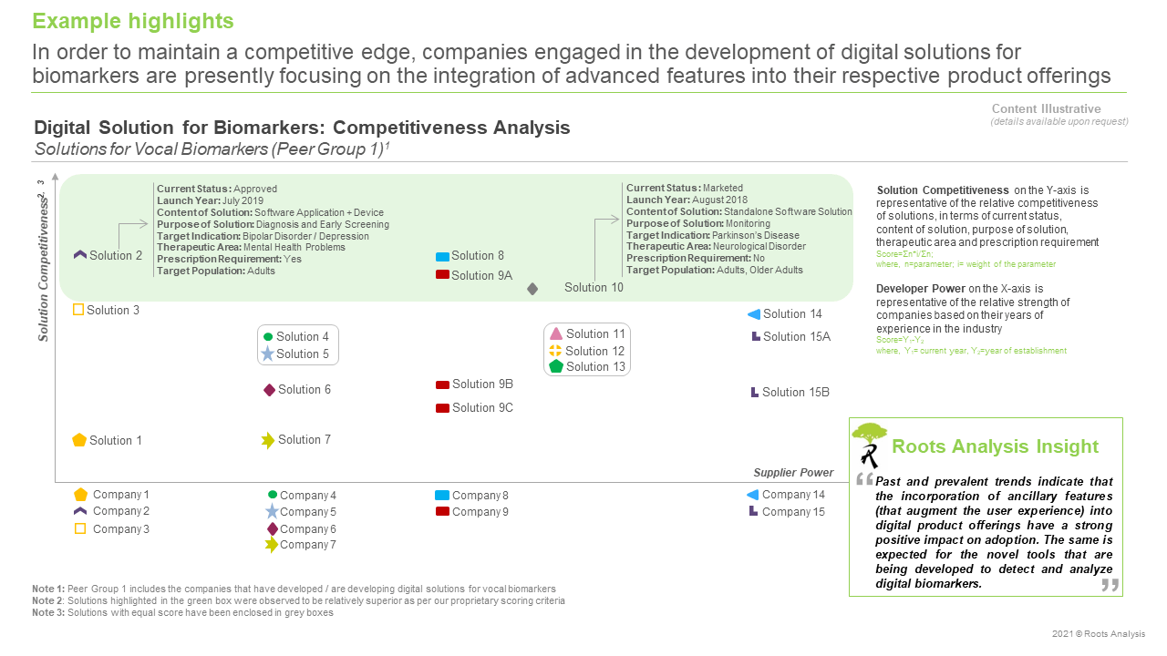 Digital-Solutions-for-Biomarkers-Market-Competitiveness-Analysis