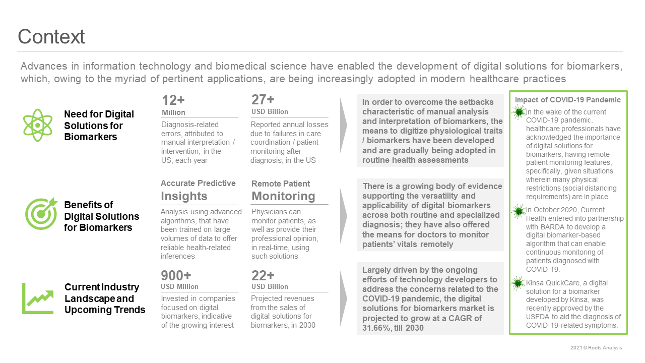 Digital-Solutions-for-Biomarkers-Market-Context