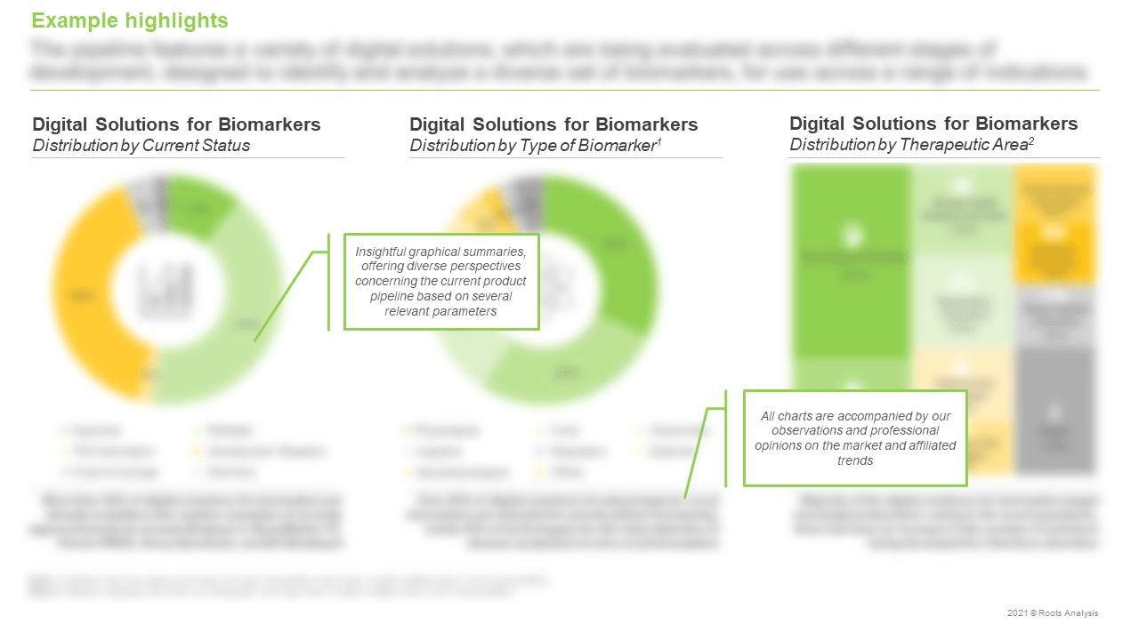 Digital-Solutions-for-Biomarkers-Market-Digital-Solutions-for-Biomarkers