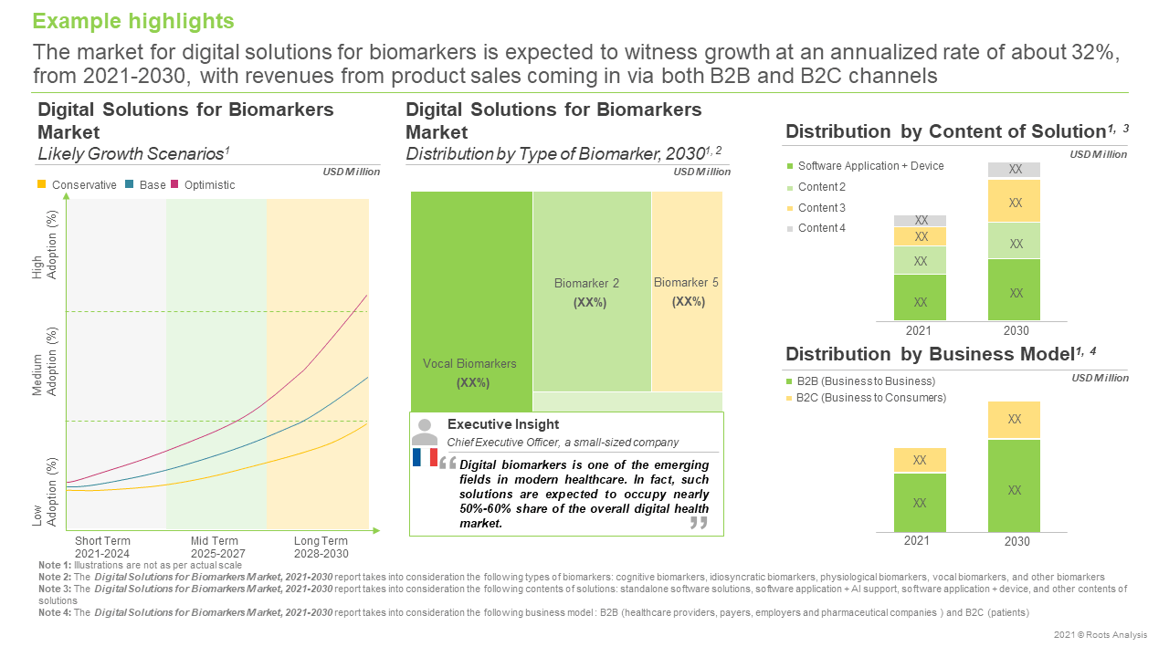 Digital-Solutions-for-Biomarkers-Market-Distribution-by-Content-of-Solution