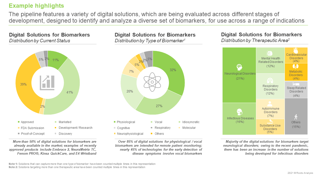 Digital-Solutions-for-Biomarkers-Market-Distribution-by-Current-Status