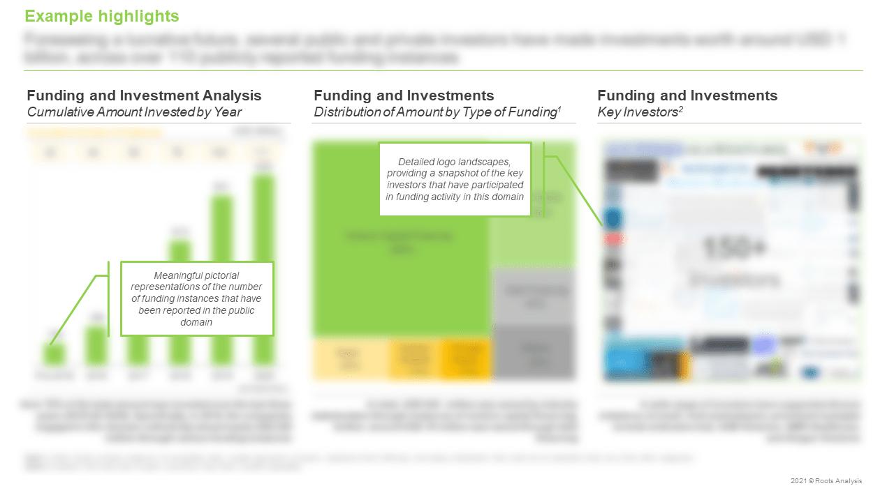 Digital-Solutions-for-Biomarkers-Market-Key-Investors