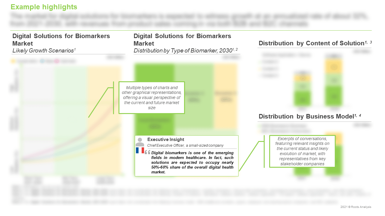 Digital-Solutions-for-Biomarkers-Market-Likely-Growth-Scenarios