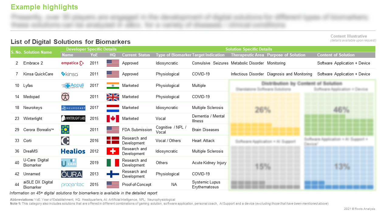 Digital-Solutions-for-Biomarkers-Market-List-of-Digital-Solutions-for-Biomarkers