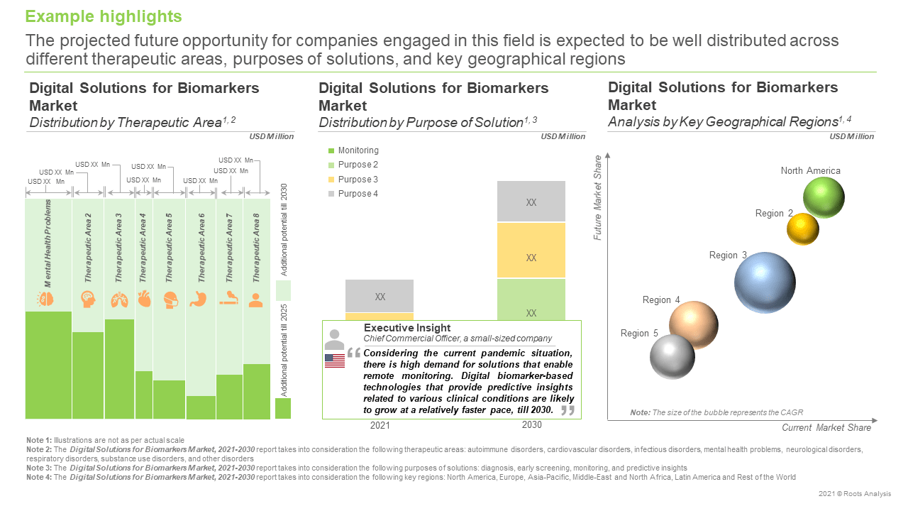 Digital-Solutions-for-Biomarkers-Market-Market-Forecast