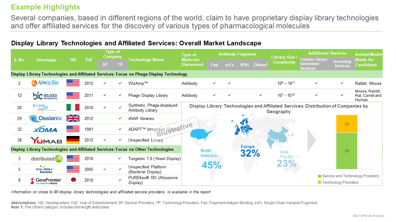 Display-Library-Technologies-and-Affiliated-Services-Market-Overall-Market-Landscape