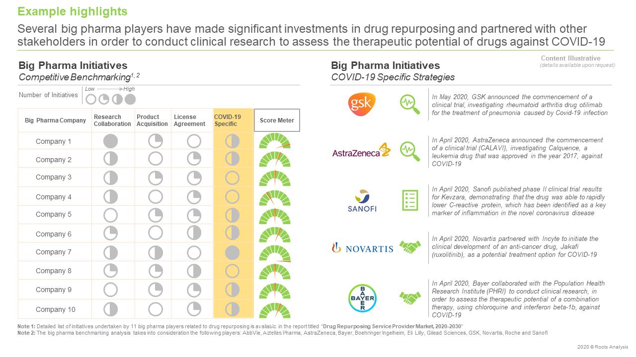 Drug-Repurposing-Service-Provider-Market-Competitive-Benchmarking