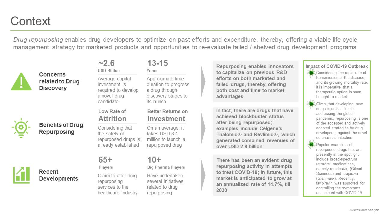 Drug-Repurposing-Service-Provider-Market-Context