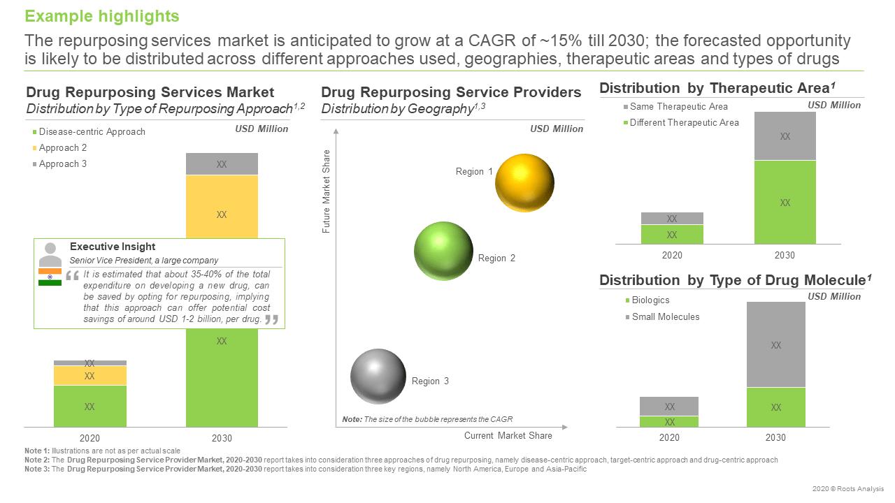 Drug-Repurposing-Service-Provider-Market-Future-Forecast