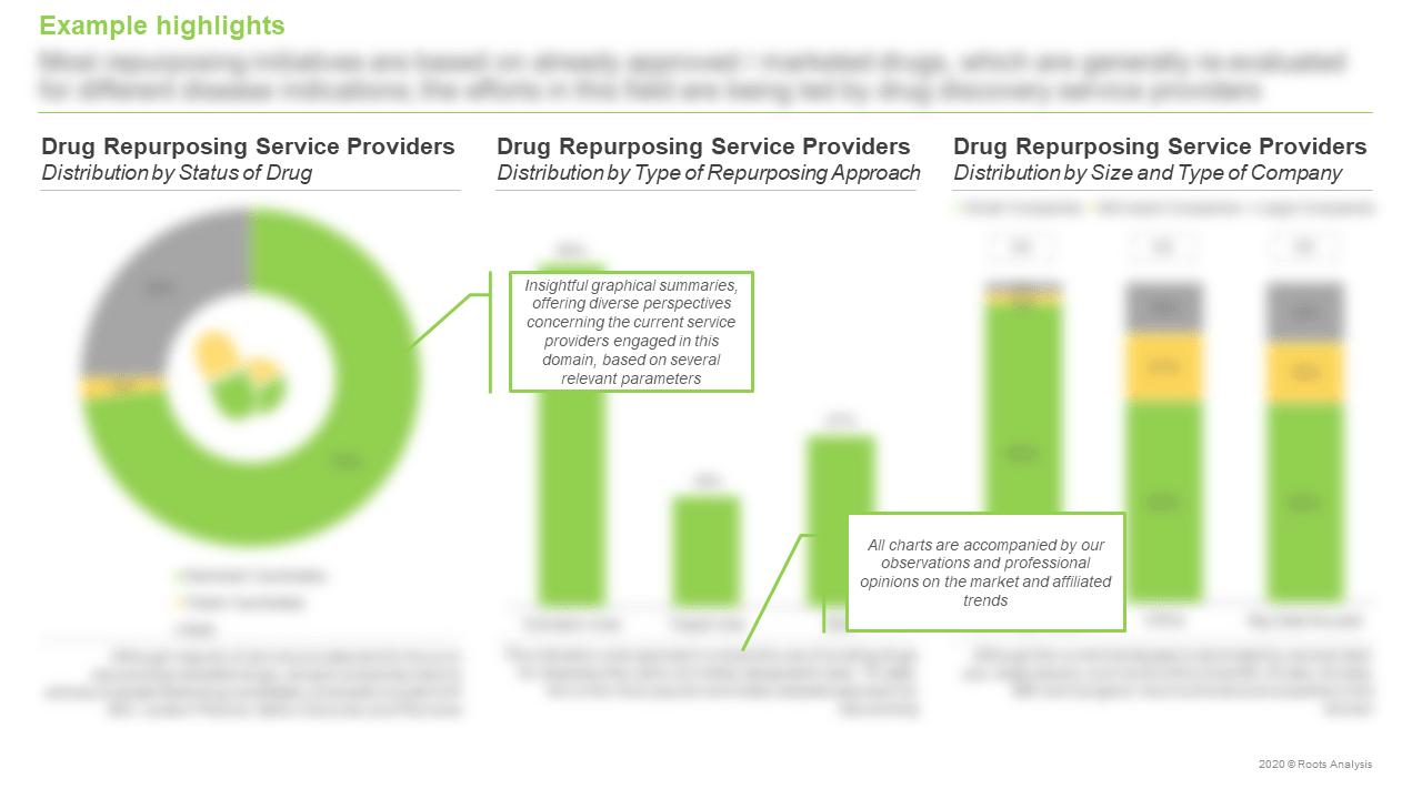 Drug-Repurposing-Service-Providers-Market-Distribution-by-Status-of-Drug