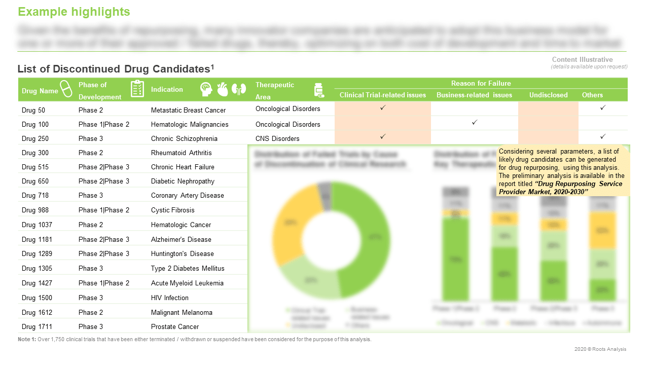 Drug-Repurposing-Service-Providers-Market-List-of-DiscontinuedDrug-Candidates