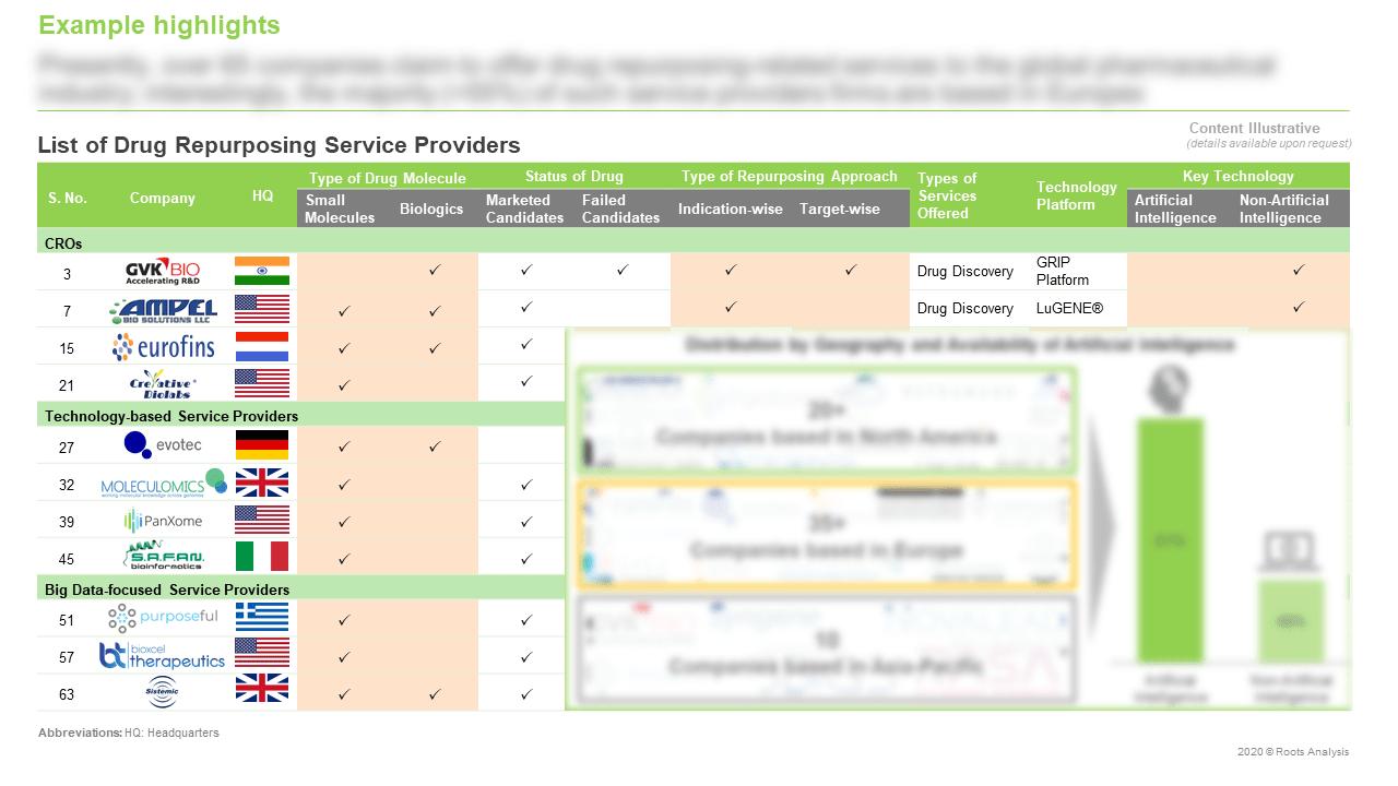Drug-Repurposing-Service-Providers-Market-List-of-Drug-Repurposing