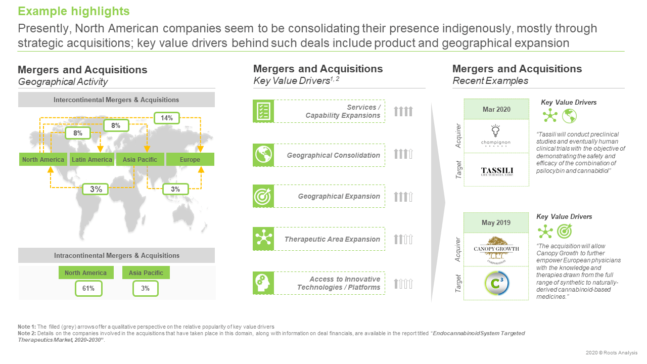 Endocannabinoid-System-Therapeutics-Market-Mergers-and-acquisitions-thumb