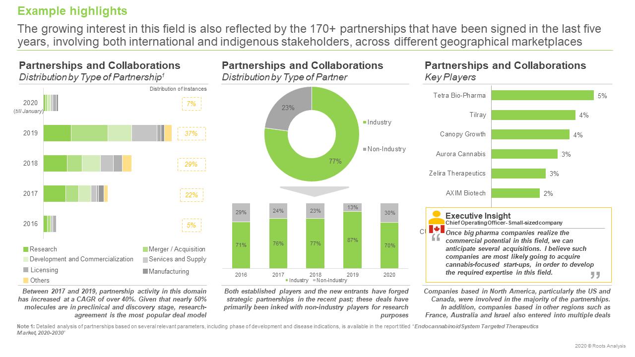 Endocannabinoid-System-Therapeutics-Market-Partnerships-and-collaborations-thumb