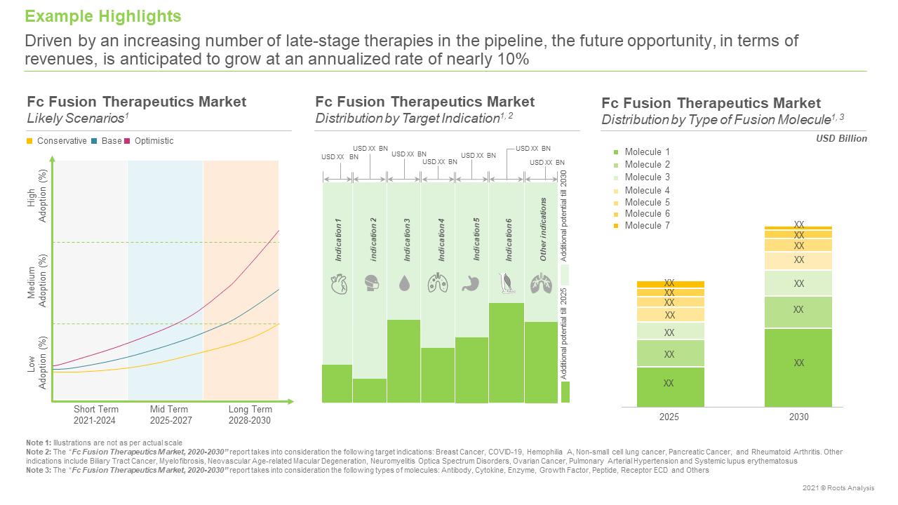 Fc-Fusion-Therapeutics-Market-Future-Opportunity