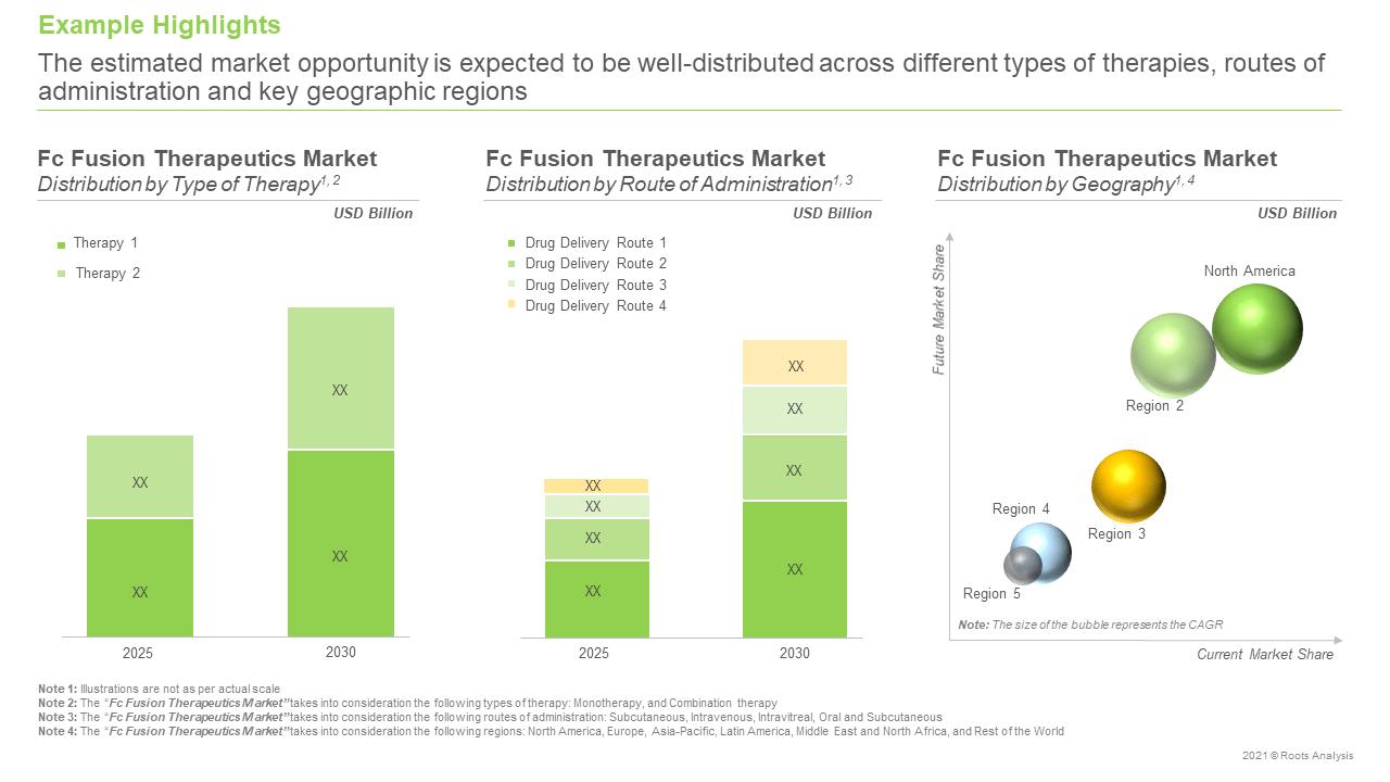 Fc-Fusion-Therapeutics-Market-Opportunity