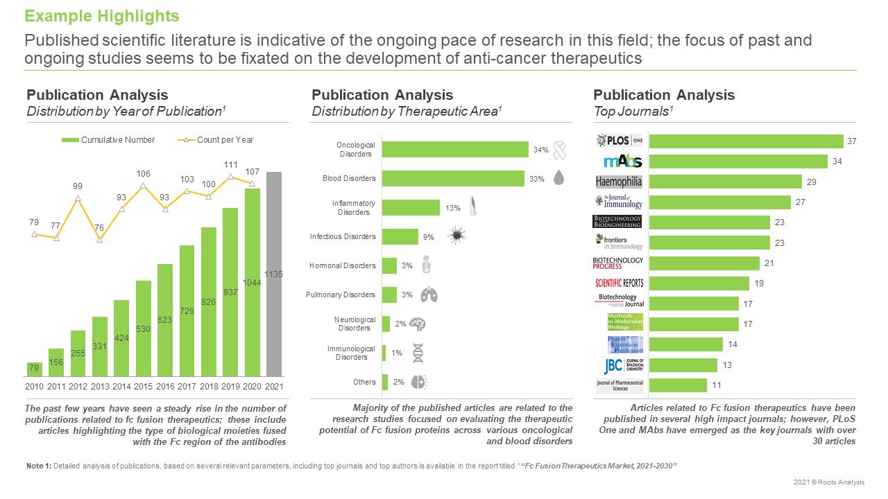 Fc-Fusion-Therapeutics-Market-Publication-Analysis