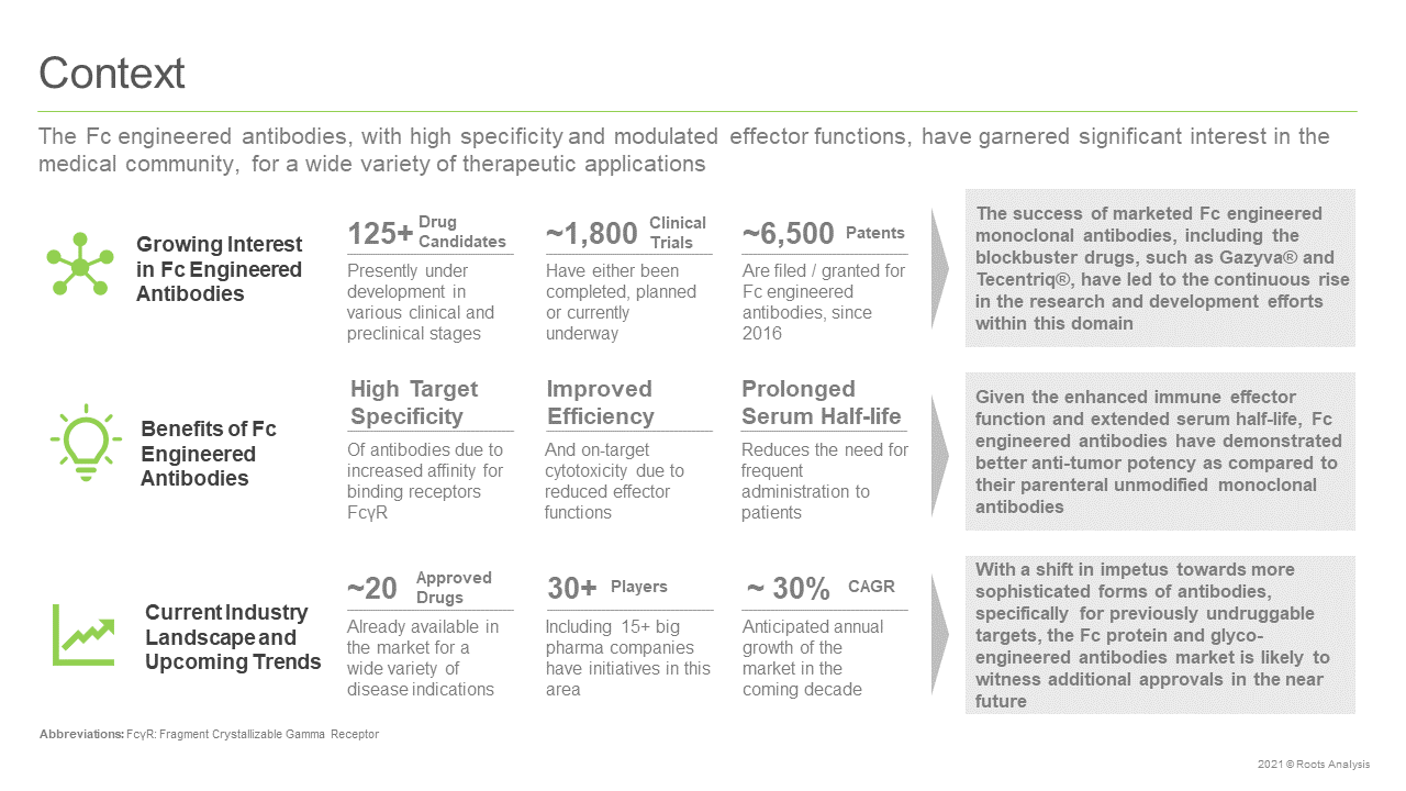 Fc-Protein-Engineered-and-Glycoengineered-Antibodies-Market-Context
