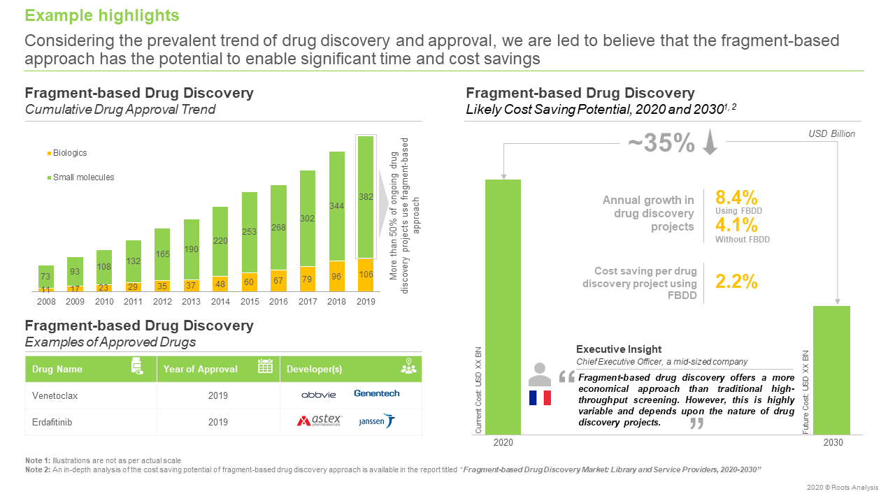 Fragment-based-Drug-Discovery-Futuer-forecast