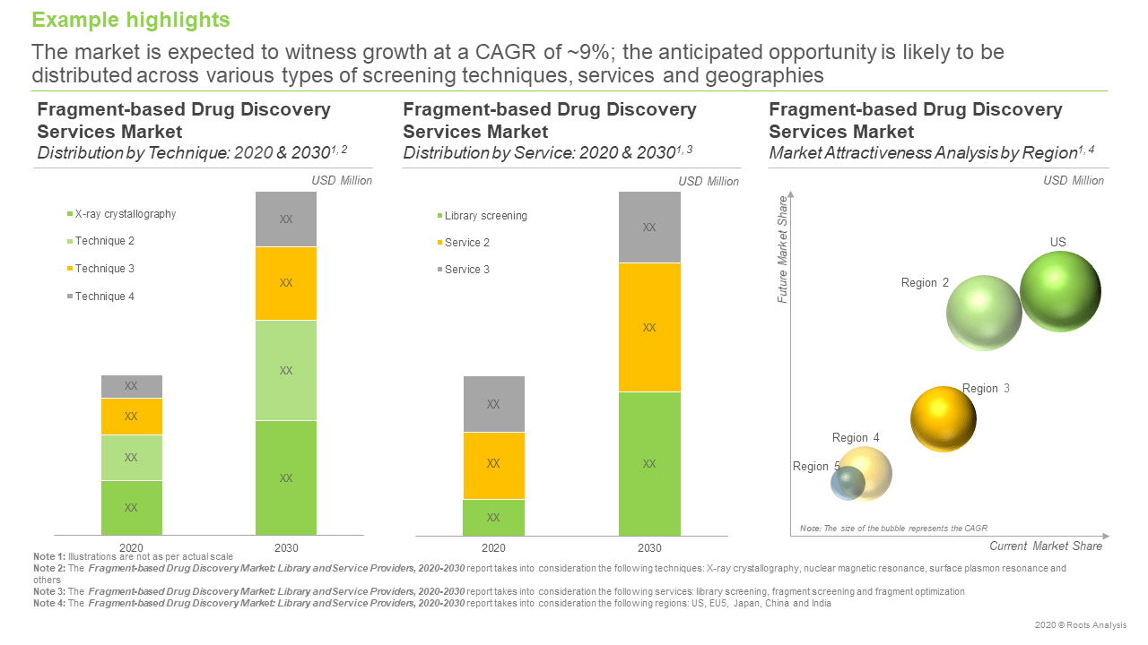 Fragment-based-Drug-Discovery-Market-forecast