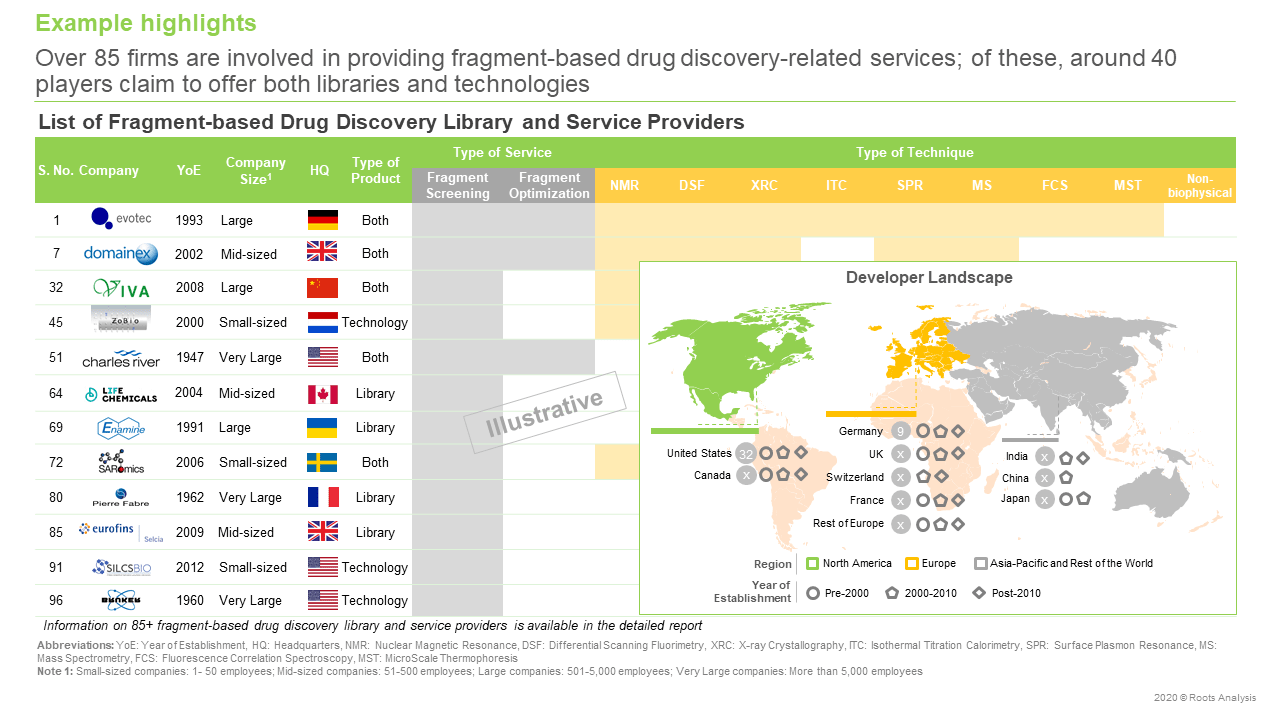 Fragment-based-Drug-Discovery-Service-Providers
