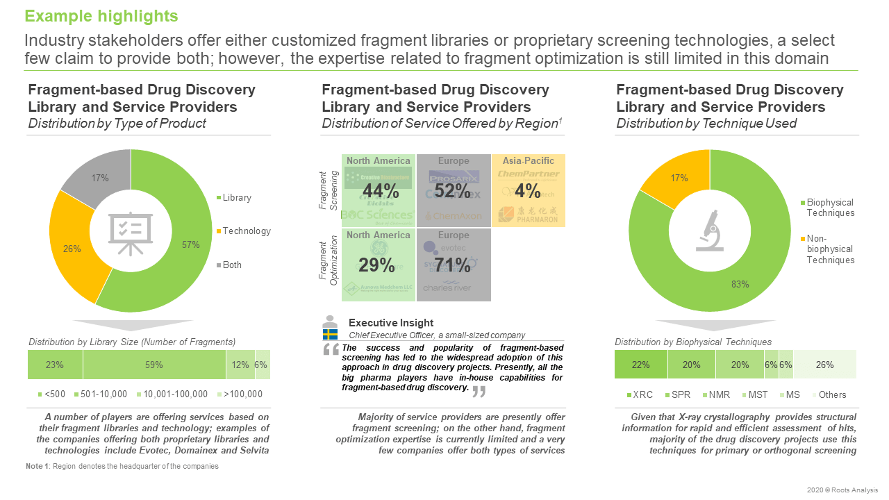 Fragment-based-Drug-Discovery-Stakeholders