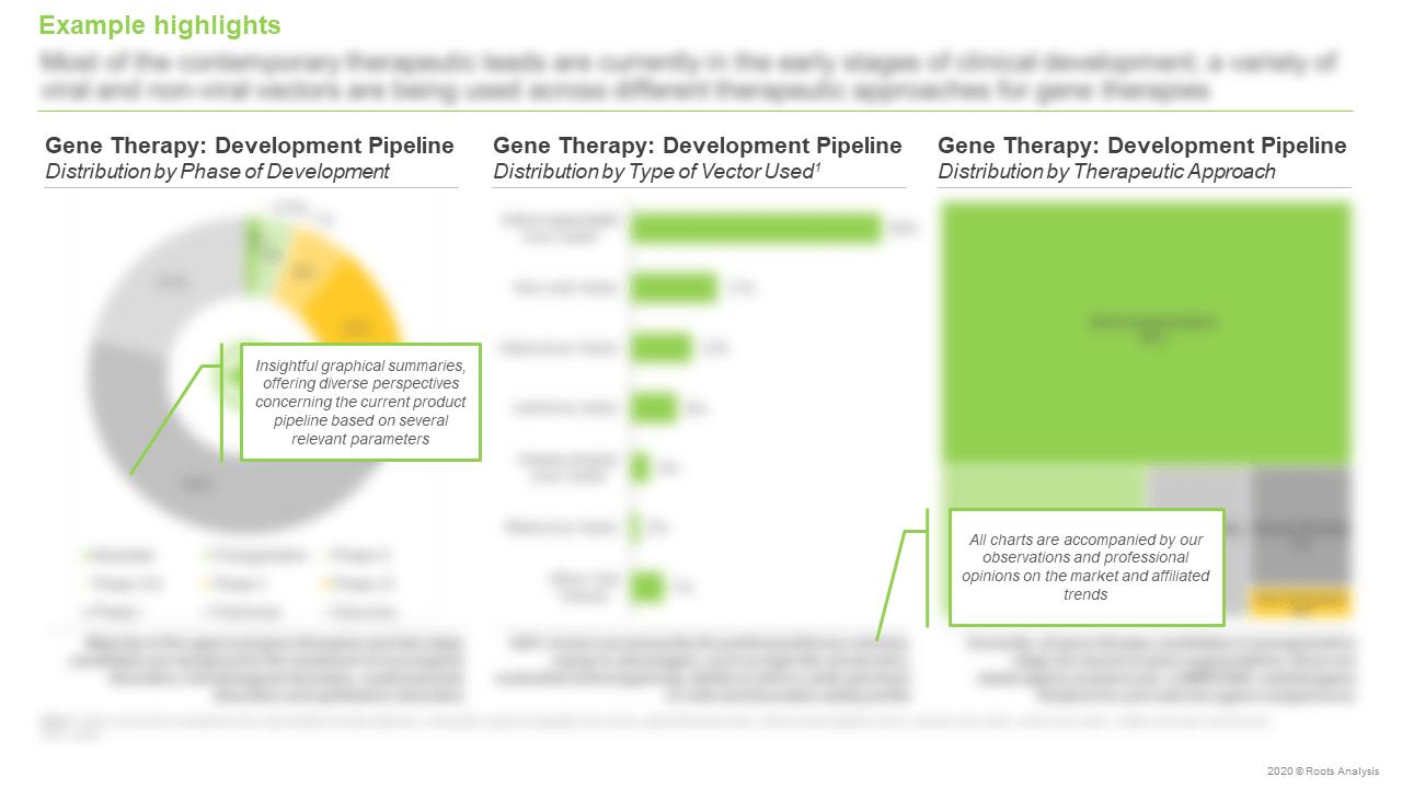 Gene-Therapy-Market-Distribution