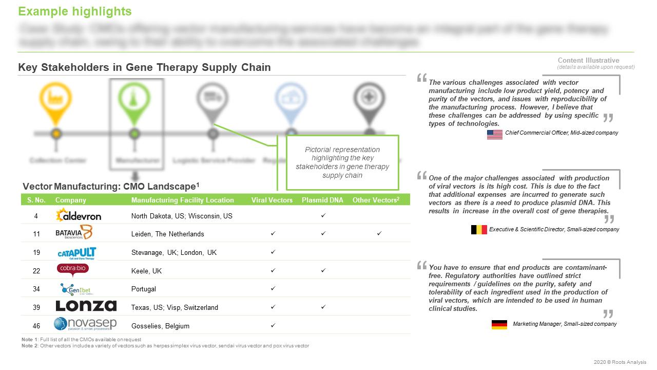 Gene-Therapy-Market-Key-Stakeholders