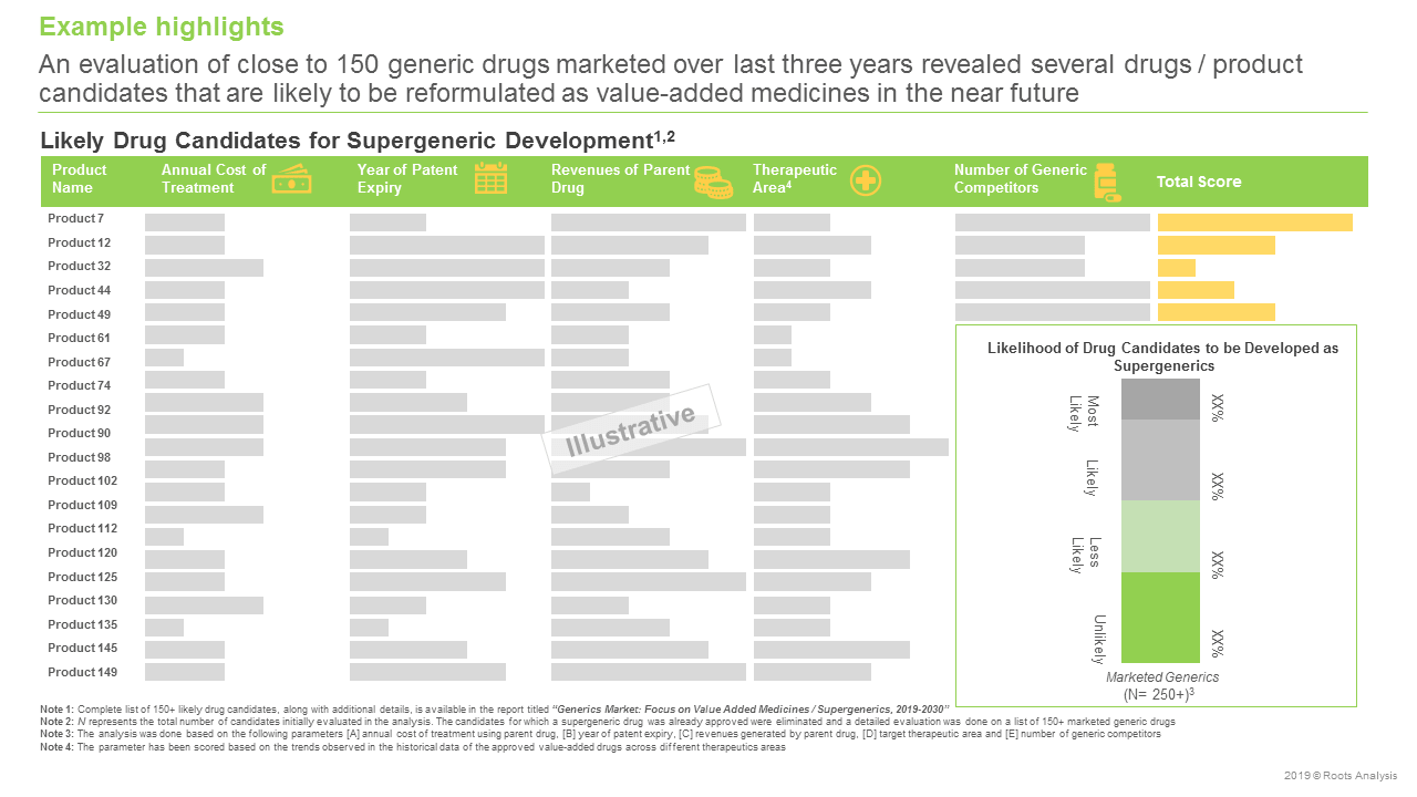 Generics Market Focus on Value-Added Medicines Supergenerics, 2019-2030-Likely Drug Candidates