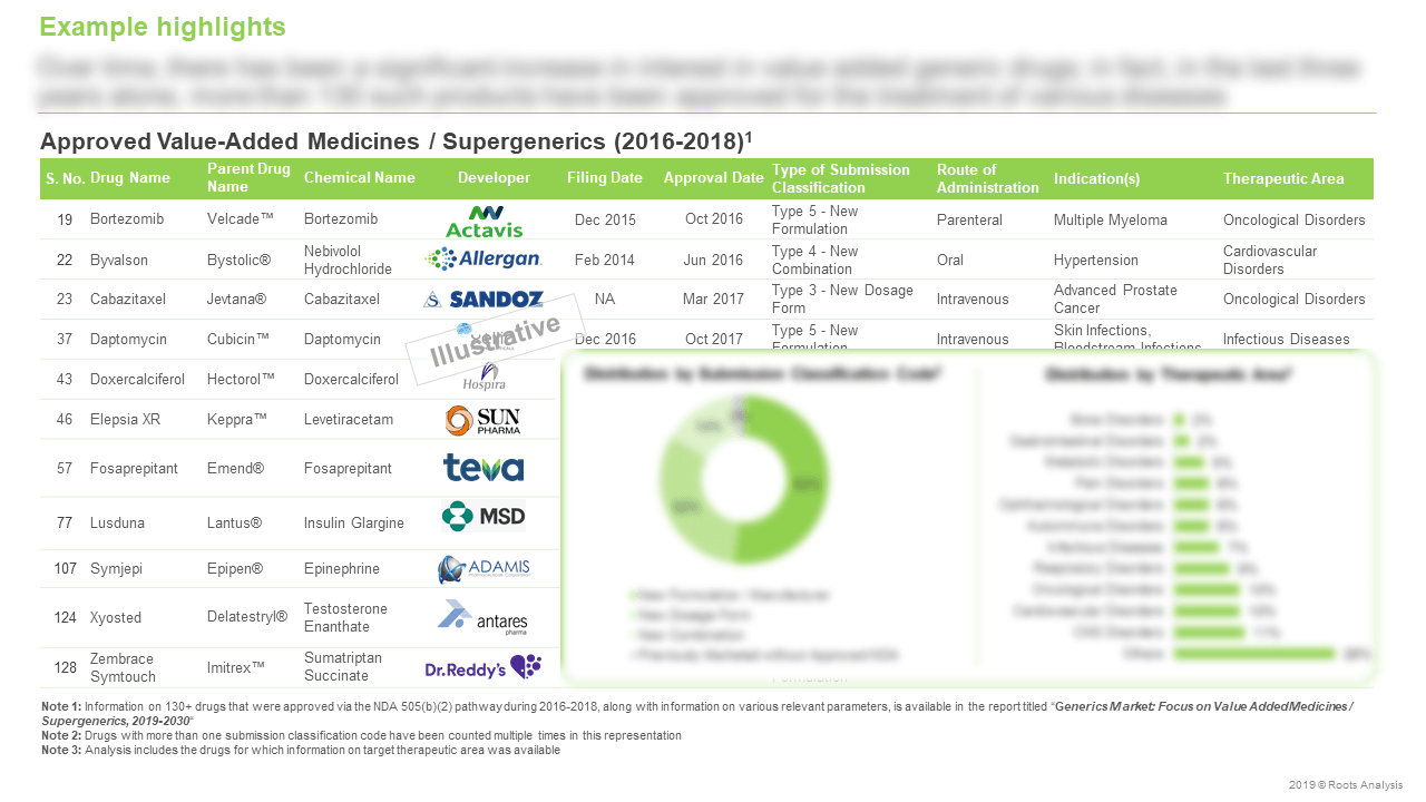 Generics-Market-Focus-on-Value-Added-Medicines-Supergenerics-Approved-Value-Added-Medicines