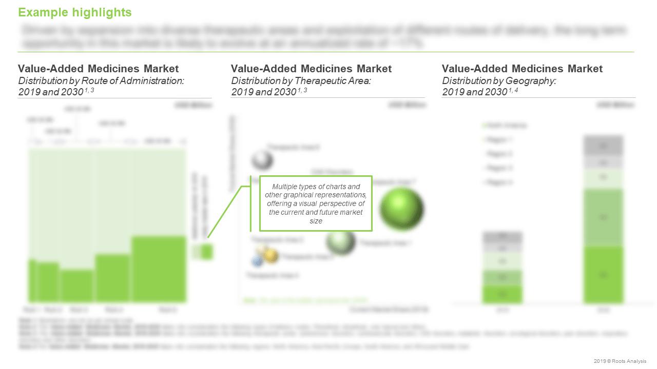 Generics-Market-Focus-on-Value-Added-Medicines-Supergenerics-Current-and-Future-Market-Size