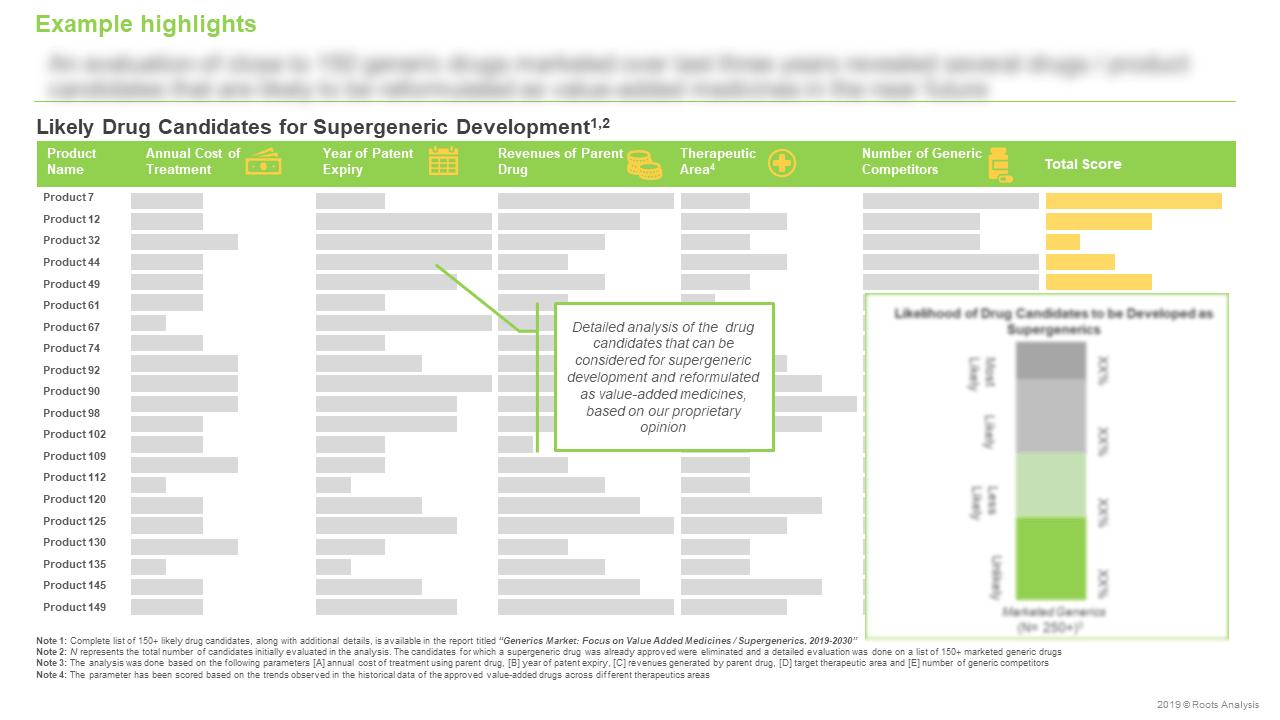 Generics-Market-Focus-on-Value-Added-Medicines-Supergenerics-Likely-Drug-Candidates