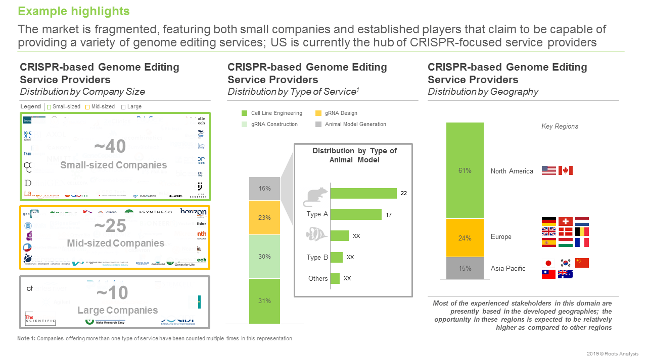 Genome Editing Services Market Focus on CRISPR, 2019-2030-Distribution by company size