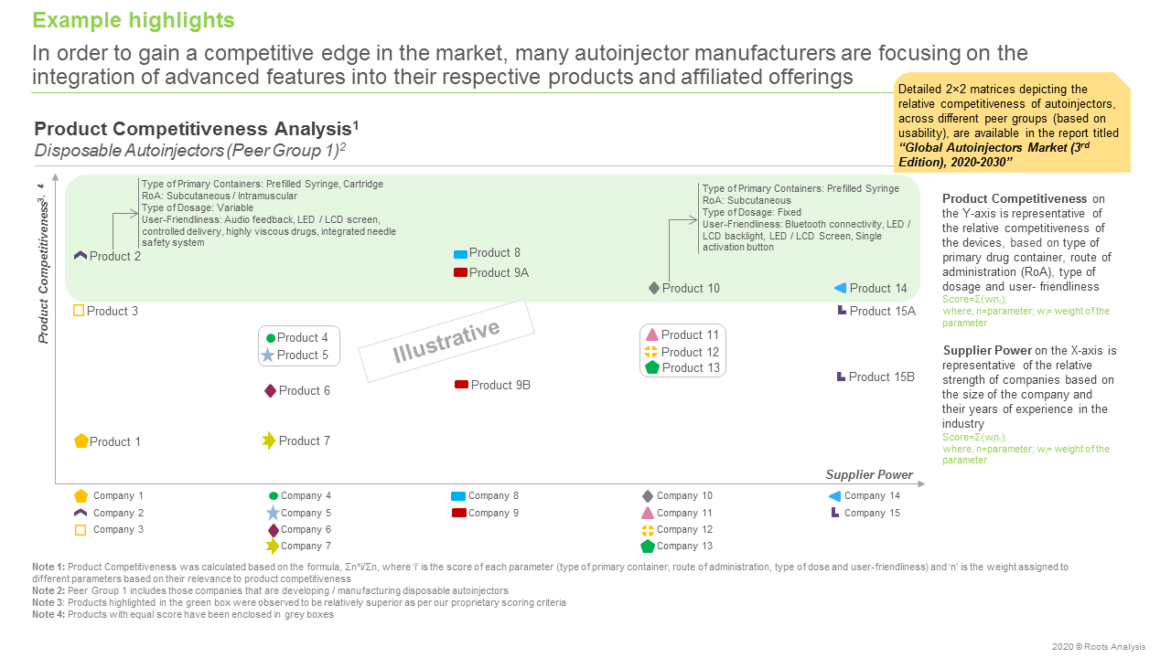 Global Autoinjector Market (3rd Edition), 2020-2030-Product Competitiveness Analysis