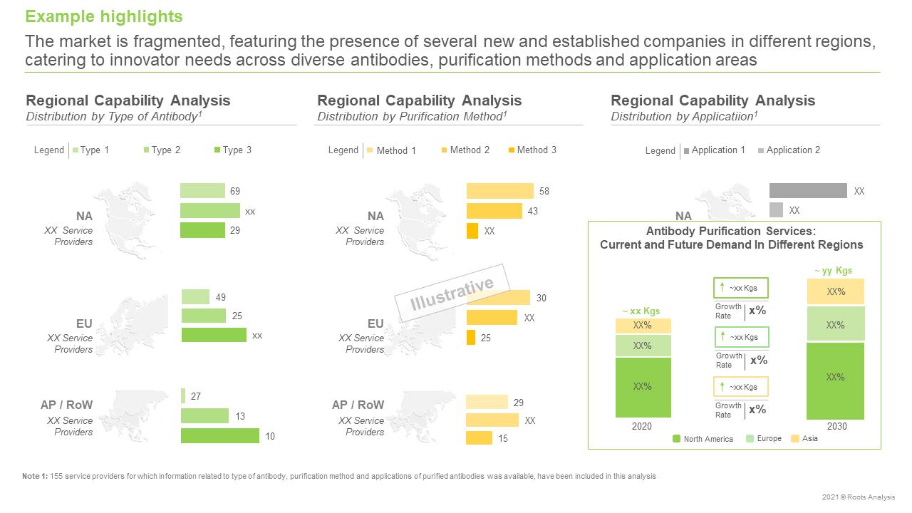 Global-Antibody-Purification-Services-Market-Capability-Analysis