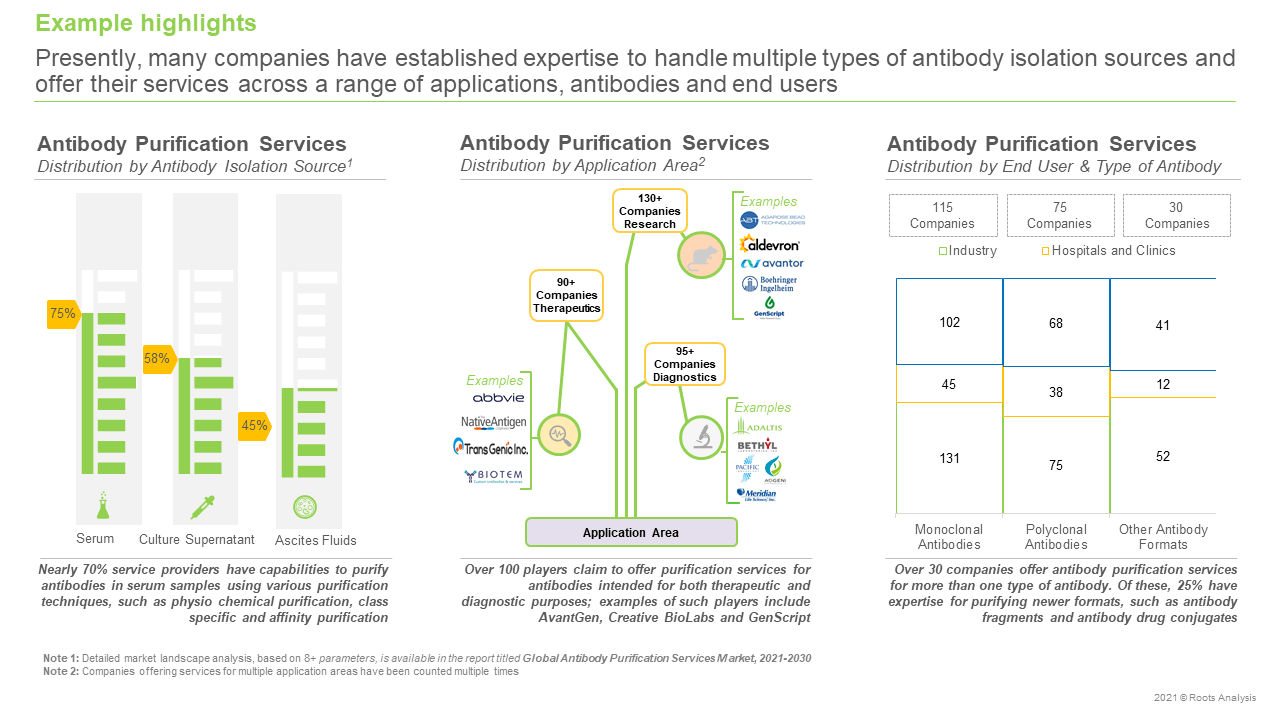 Global-Antibody-Purification-Services-Market-Distribution-by-Application-Area