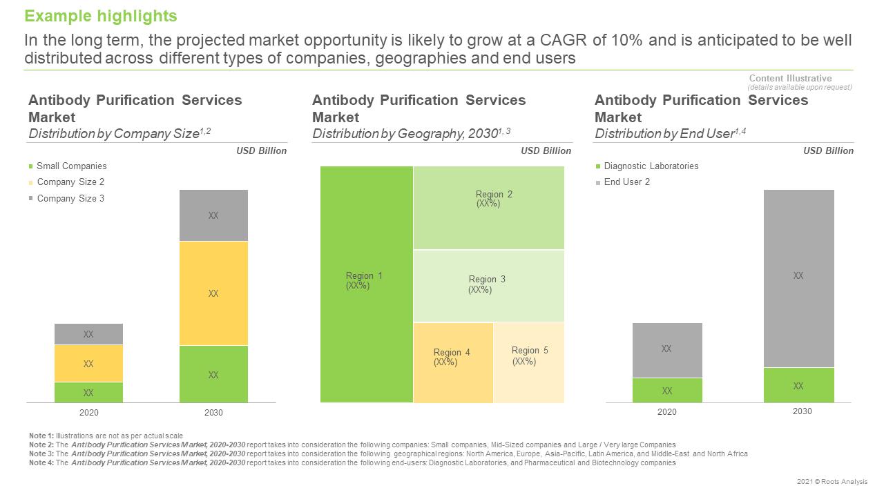 Global-Antibody-Purification-Services-Market-Forecast