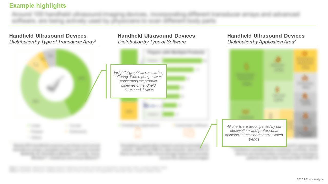 Global-Handheld-Ultrasound-Imaging-Devices-Market-Distribution