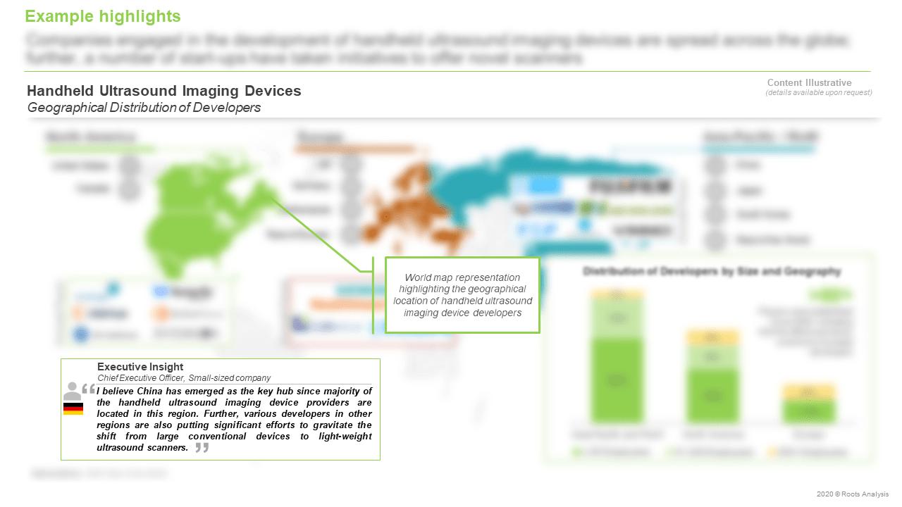 Global-Handheld-Ultrasound-Imaging-Devices-Market-Geographical-Distribution-of-Developers