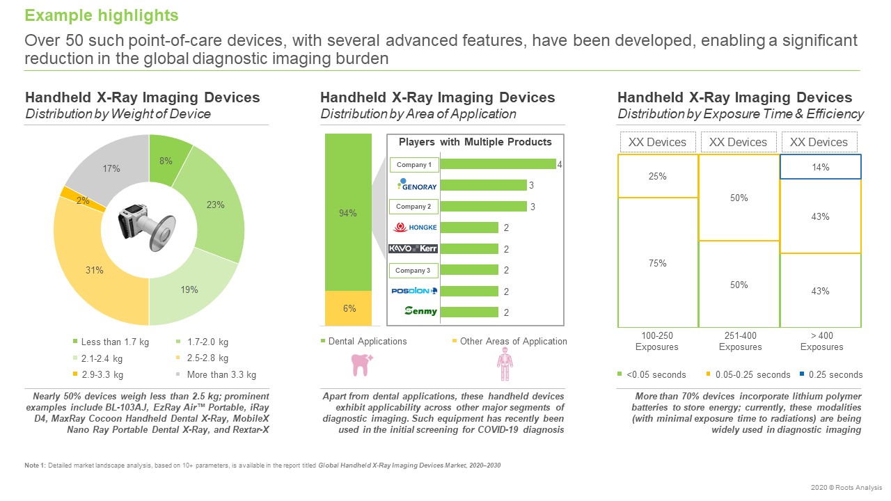 Global-Handheld-X-Ray-Imaging-Devices-Market-Distribution-by-Weight-of-Device