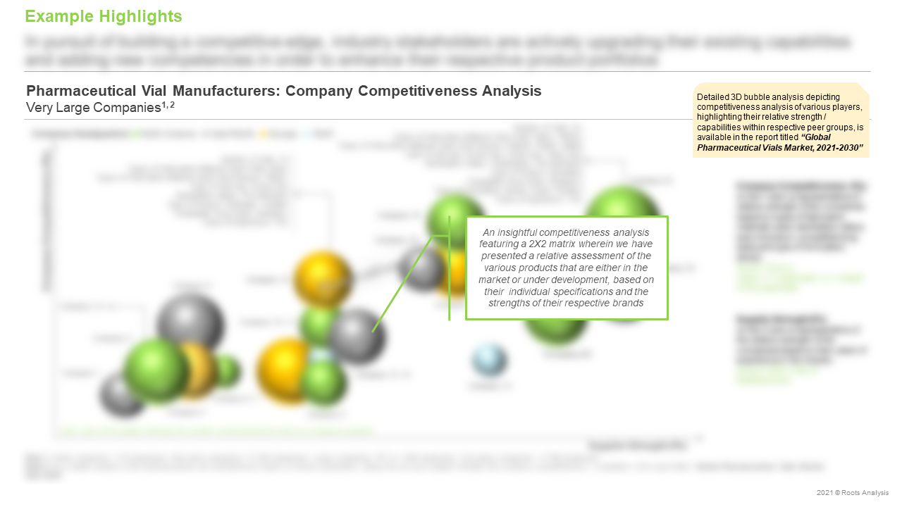 Global-Pharmaceutical-Vials-Market-Company-Competitiveness-Analysis