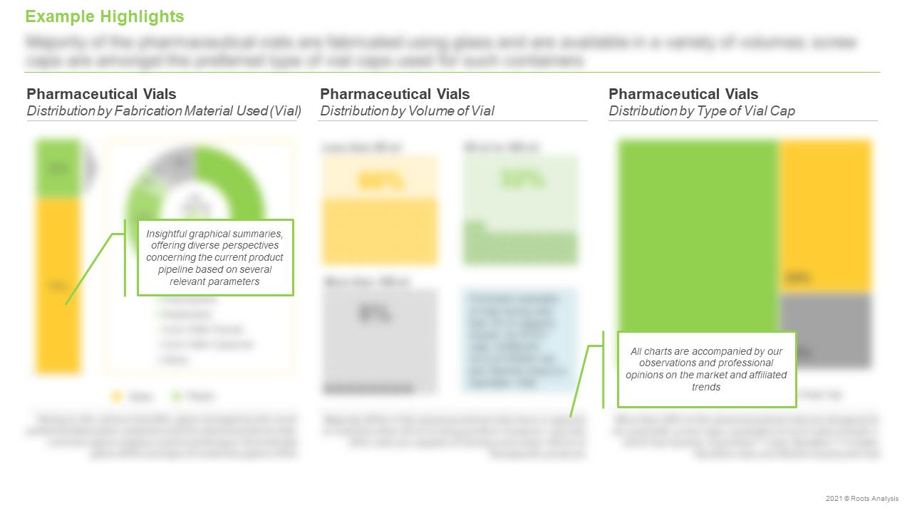Global-Pharmaceutical-Vials-Market-Distribution