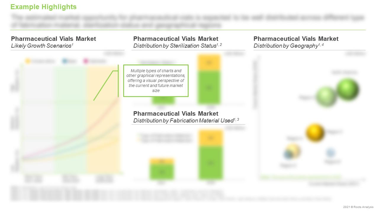 Global-Pharmaceutical-Vials-Market-Likely-Growth-Scenarios