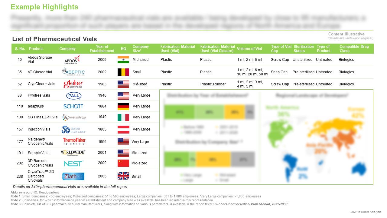 Global-Pharmaceutical-Vials-Market-List-of-Pharmaceutical-Vials