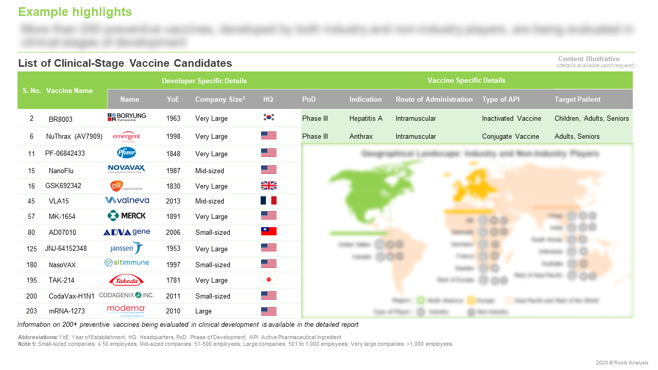 Global-Preventive-Vaccines-Market-List