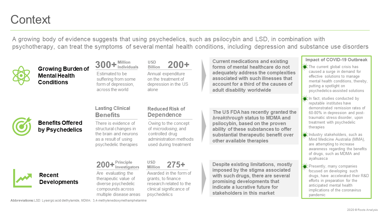 Global-Psychedelic-Therapeutics-Market-Context