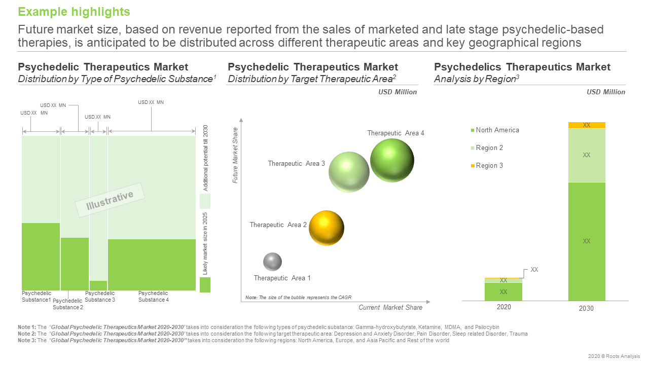 Global-Psychedelic-Therapeutics-Market-Future-forecast
