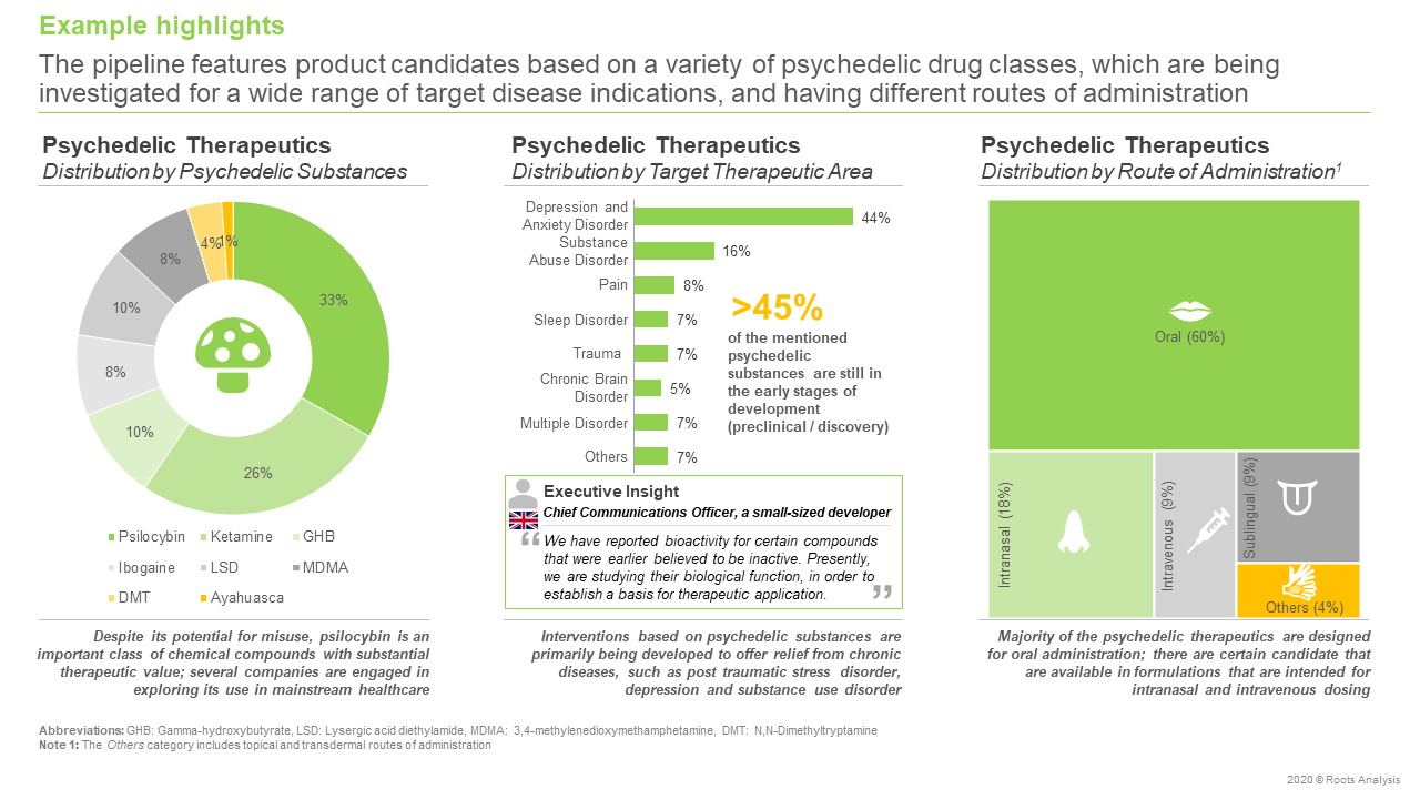 Global-Psychedelic-Therapeutics-Market-Pipeline