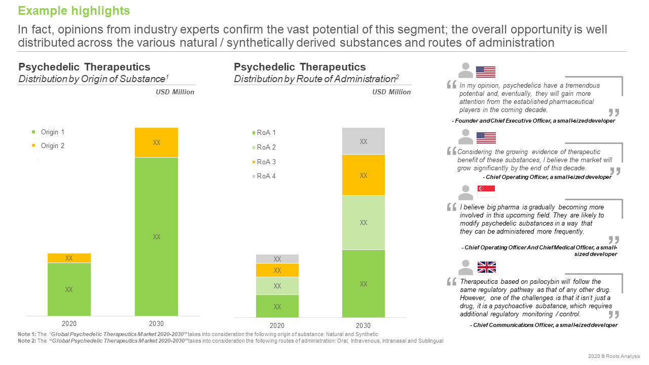 Global-Psychedelic-Therapeutics-Market-Segment