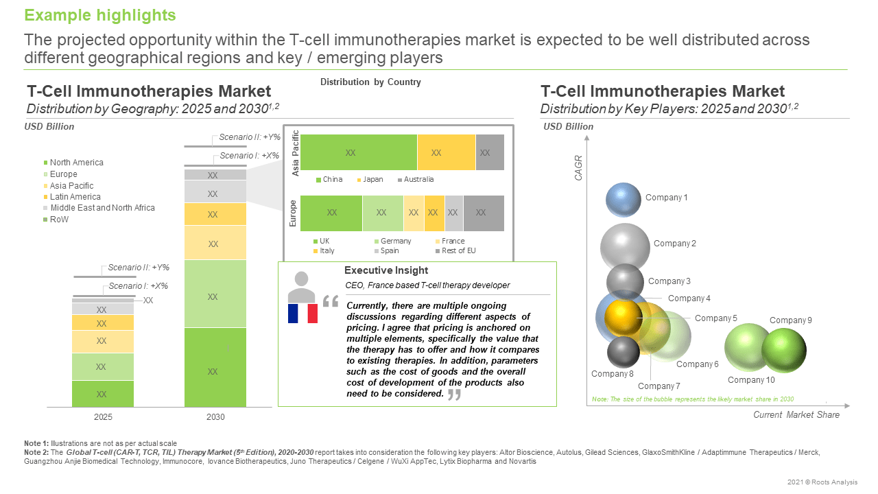 Global-T-Cell-(CAR-T TCR and TIL)-Therapy-Market-Distribution-by-Geography